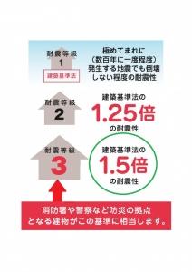 静岡 耐震 土間